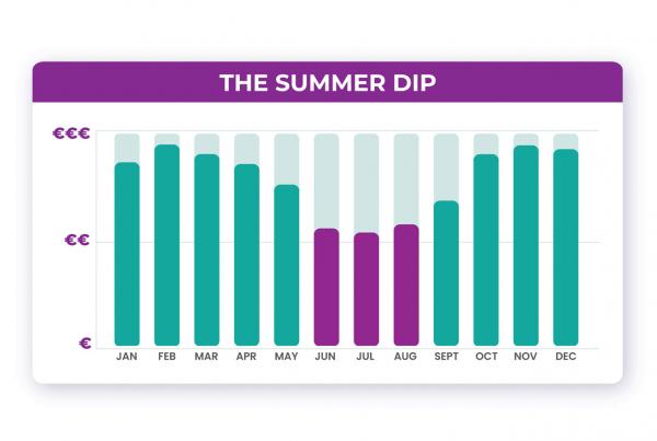 the summer dip